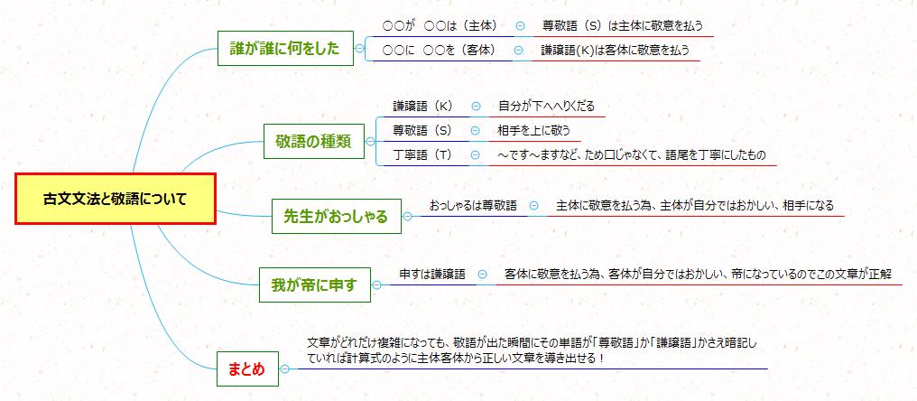 古文文法や敬語についてのまとめ図