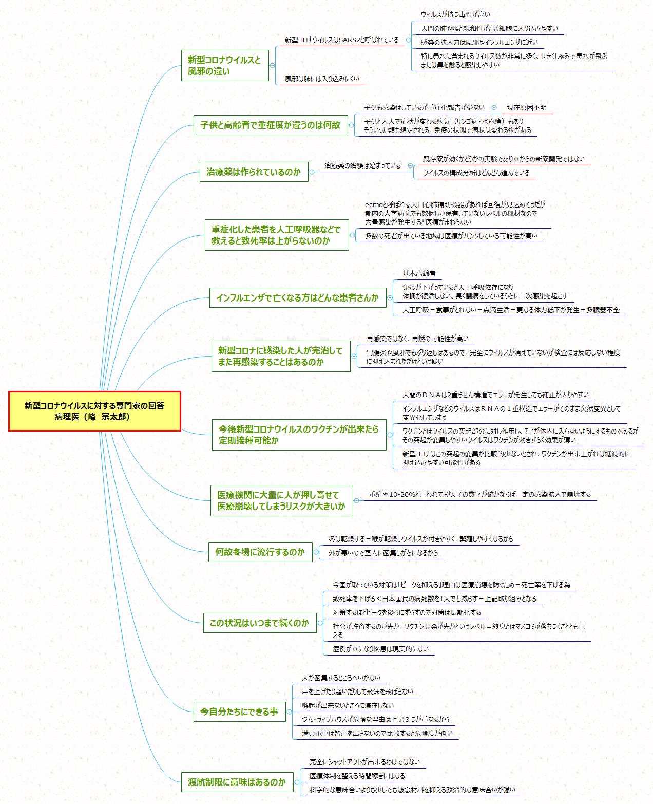 新型コロナウイルスについて専門家に質問しました/   堀江貴文 ホリエモン