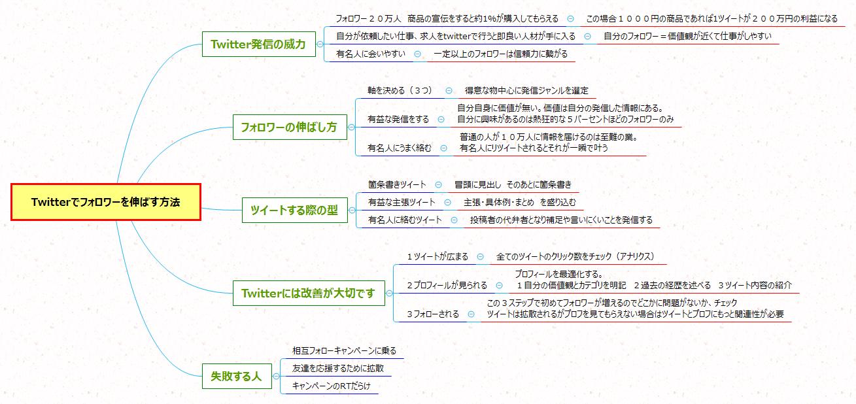 Twitterでフォロワーを伸ばす方法のまとめ図